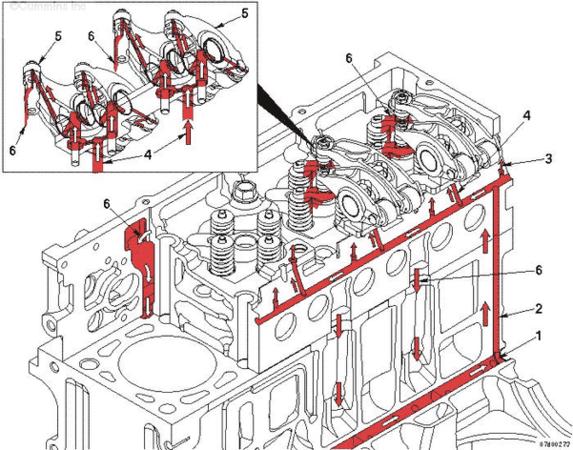 схема смазки клапанного механизма